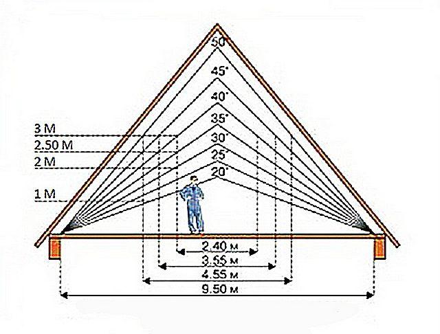 Наглядная демонстрация зависимости простора «жизненного пространства» в чердачном помещении от угла уклона двускатной крыши