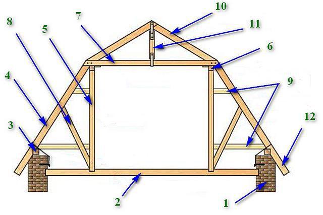 Схема расположения основных деталей системы ломаного типа с опорой мансардных стропил на мауэрлат