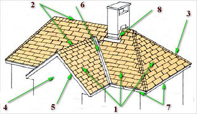 Основные внешние элементы крыши многощипцовой конструкции