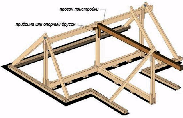 Начало монтажа стропильной системы – установка стоек, крайних стропильных пар, конькового прогона