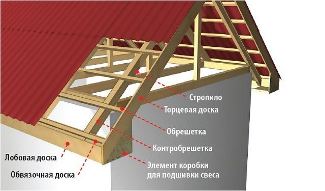 Вариант конструкции деревянной обрешетки под кровлю из профнастила