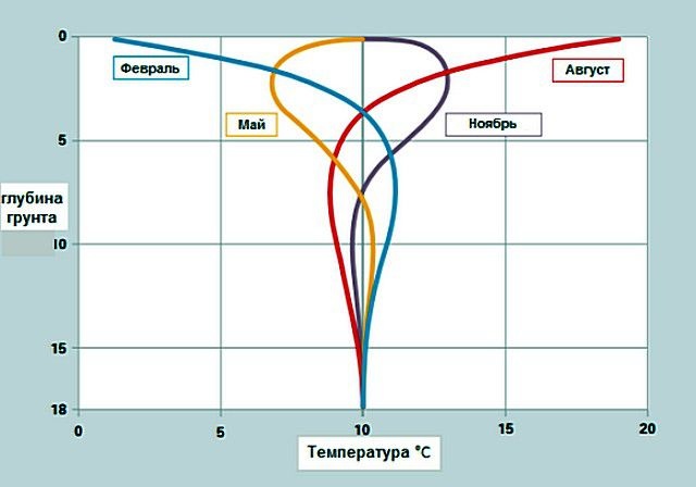 Сезонные колебания температуры грунта ниже уровня его промерзания – невелики, и это обстоятельство в последнее время широко используют в полезных целях