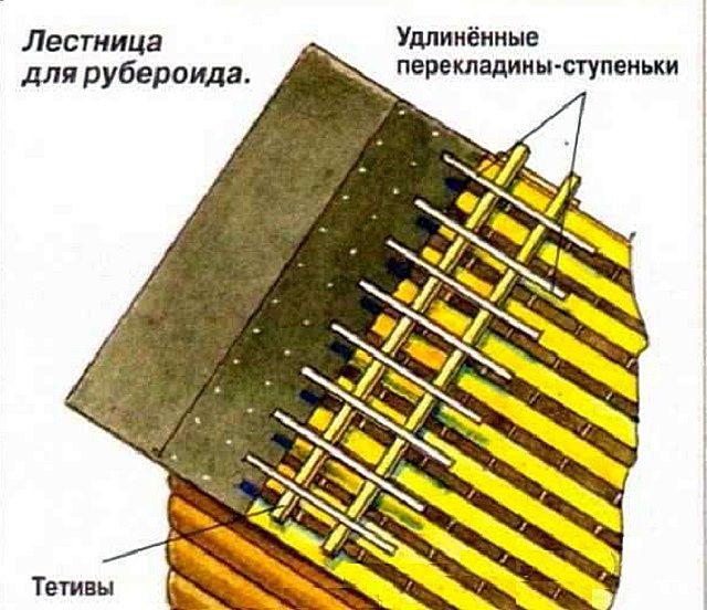 Несложное устройство удобной лестницы для работы с рулонными кровельными материалами на крутых скатах крыши