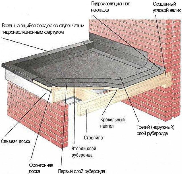 Примерная схема укладки кровельного покрытия из рубероида на плоскую деревянную крышу