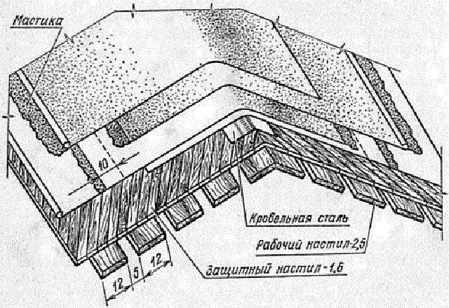 Вариант укладки кровли из рубероида в районе конька крыши