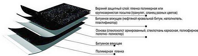 Схема структурного строения «стекломаста»