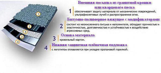 Вариант строения одного из видов материала типа «рубемаст»