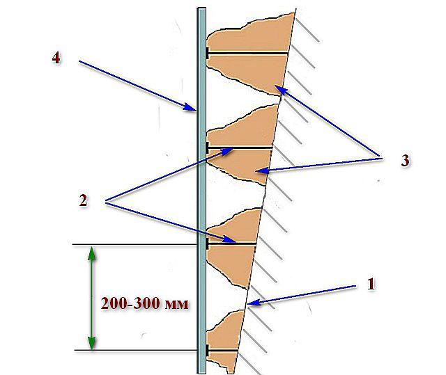 Примерная схема закрепления гипсокартона без каркаса на неровной стене.