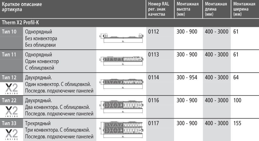 Типы радиаторов Kermi (можно кликнуть для увеличения)