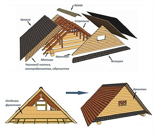 Место фронтона в общей конструкции крыши