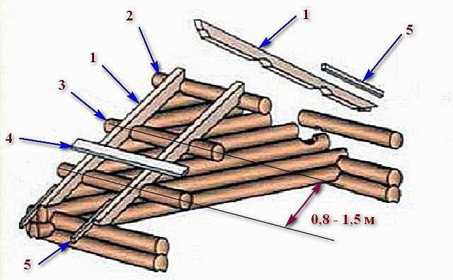 Схема сопряжения стропильной системы крыши с рубленым фронтоном