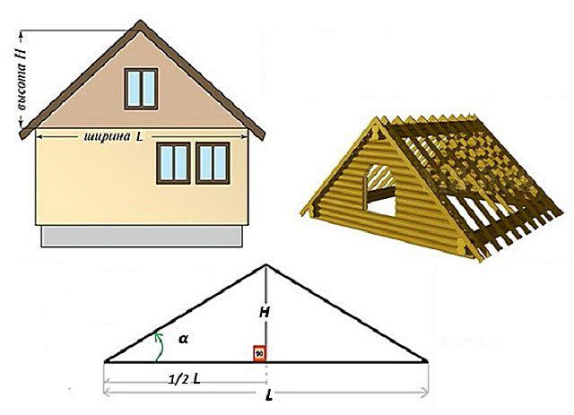 Схема основных геометрических параметров симметричного двускатного фронтона