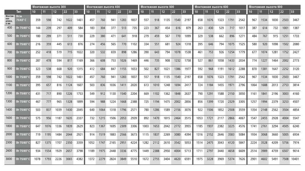 Таблица мощностей панельных радиаторов Kermi