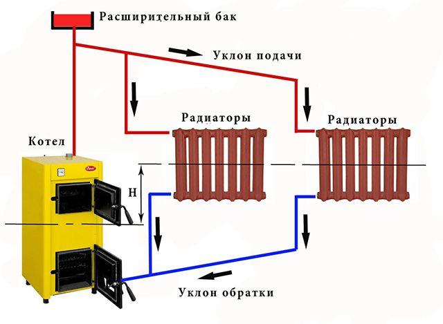 Упрощенная схема открытой (гравитационной) системы отопление с естественным движением теплоносителя