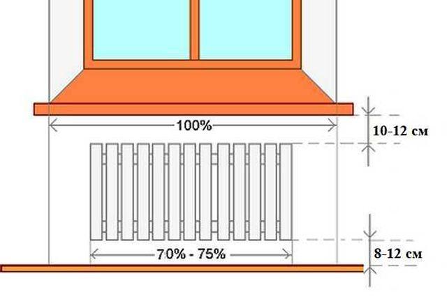 Правила установки радиаторов