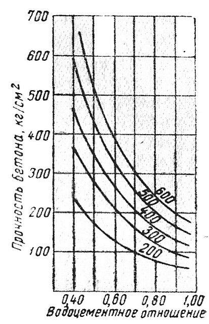 Наглядный пример зависимости прочности бетона от водоцементного соотношения