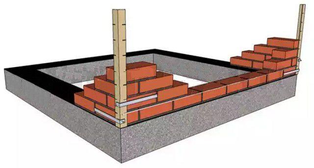 Вспомогательные вертикальные стойки по углам цоколя существенно упростят процесс ровной кладки кирпичных стенок
