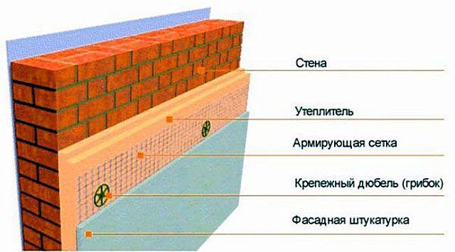Примерная схема утепления кирпичной стены с последующим оштукатуриванием и отделкой