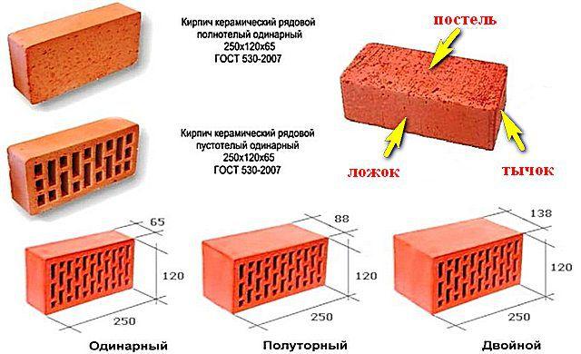 Линейные параметры керамических рядовых кирпичей, применяемых для кладки цоколя