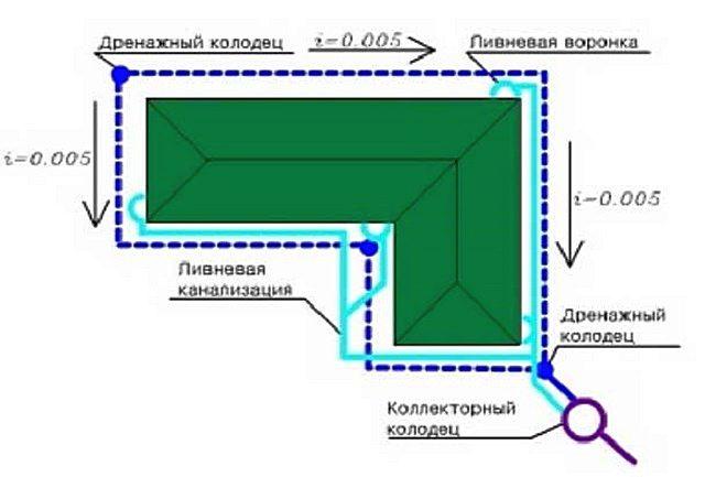 Пример несложного плана размещения элементов дренажной и ливневой систем водоотведения