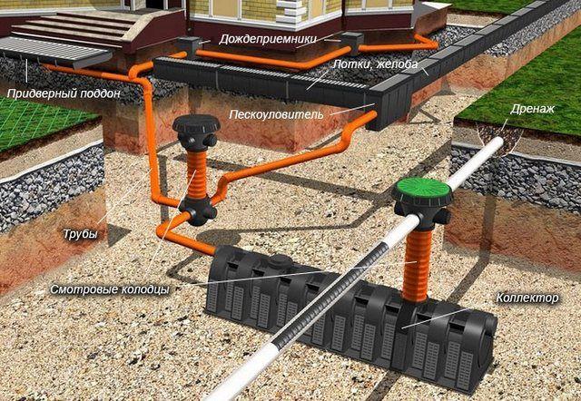 Пример удачного объединения ливневой канализации и системы дренажа