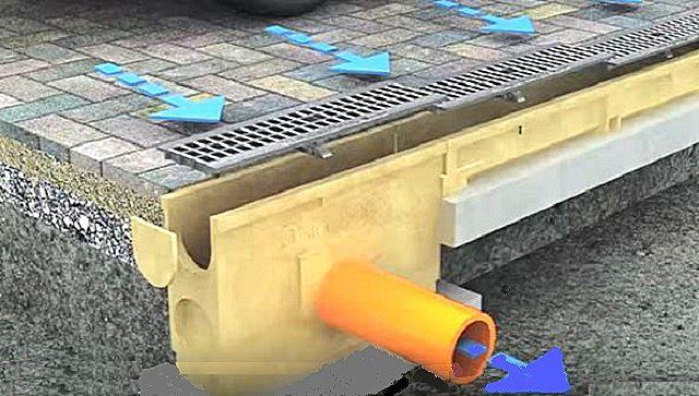 Принцип работы линейного участка ливневки – вода собирается в желоб, затем попадает в заглублённый дождеприёмник, и уже из него по подземным трубам транспортируется в сторону ближайшего колодца