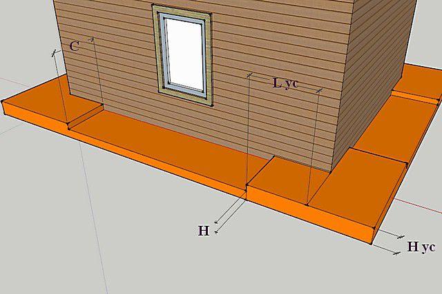 Основные размерные параметры пояса горизонтальной термоизоляции области грунта, прилегающей к фундаменту здания (скрываемой затем отмостками)