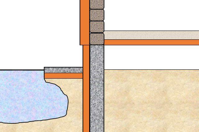 При достаточности термоизоляции и правильном ее расположении зона промерзания грунта даже не достигает стенок фундамента
