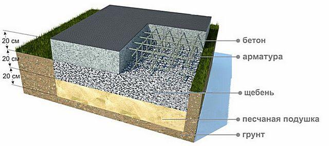 Один из примеров устройства монолитного плитного фундамента