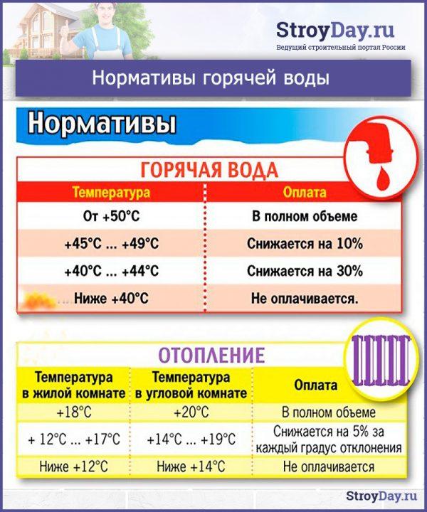 Нормативы горячей воды