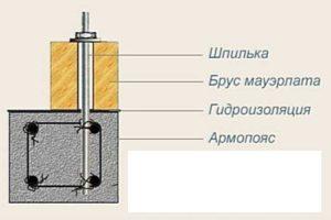 Мауэрлат на газобетон без армопояса    Крепление балок перекрытия к армопоясу