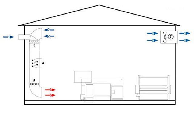 Схема воздушного отопления помещения с организованной частичной рециркуляцией воздуха