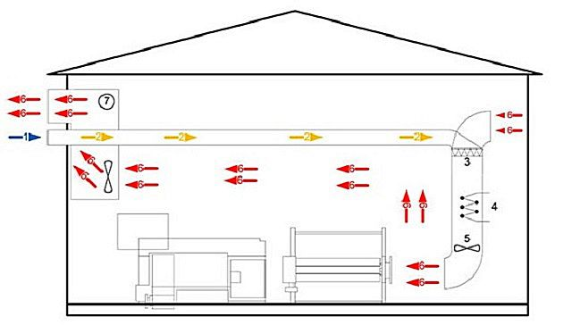 На данной схеме показано воздушное отопление дома с частичной рециркуляцией, рекуперацией и вентиляцией.