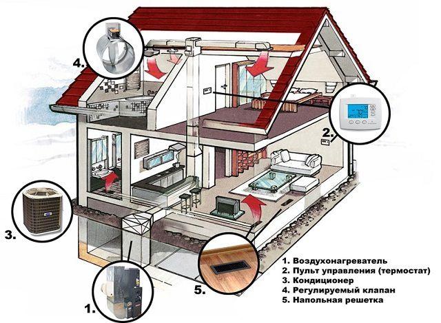 Пример организации автономной системы воздушного отопления и кондиционирования в частном доме
