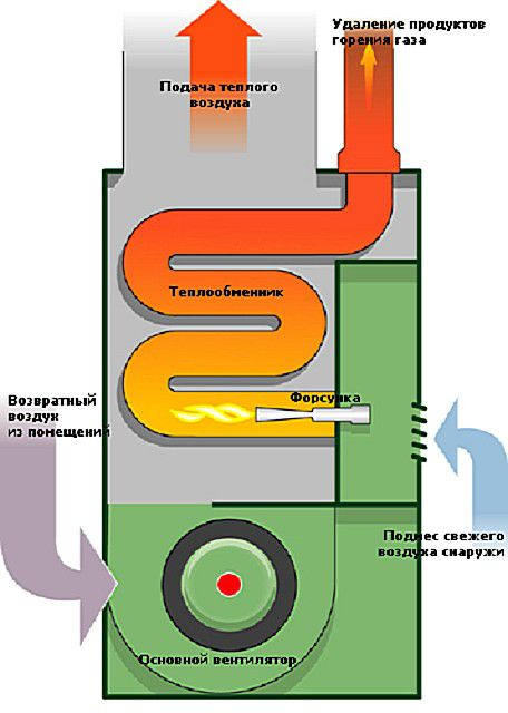 Примерно так организована работа котла в системе воздушного отопления