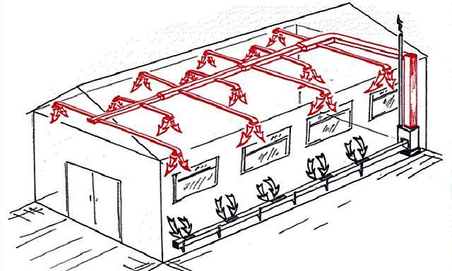 Нагретый воздух из котельной по проложенным воздуховодным магистралям доставляется по помещениям