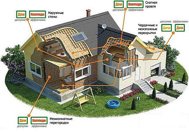 Характерные области применения утеплительных материалов «ТеплоKnauf» в частном строительстве.