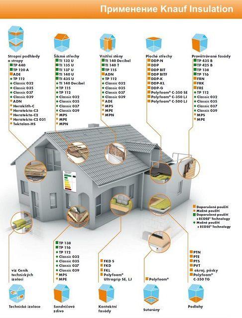 Типовое применение утеплителей семейства «Knauf Insulation» при выполнении т термоизоляционных работ в частном доме