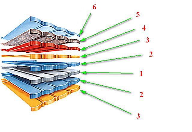 Принципиальная схема строения композитной черепицы