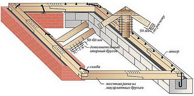 При кладке кирпичной стены частенько делаются деревянные закладки, и мауэрлат затем можно надёжно зафиксировать скобами. С газобетоном такой «номер» не проходит!