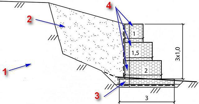 Схема монтажа габионов, выполняющих роль подпорной стенки.