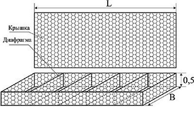 Конструкция габиона «матрасного» типа