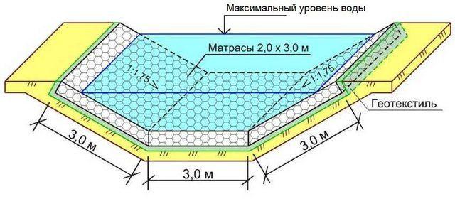 Схема укладки «матрасных» габионов при формировании русла водных каналов