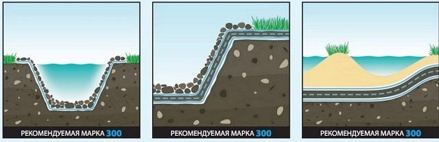 Применение геотекстиля при обустройстве гидросооружений