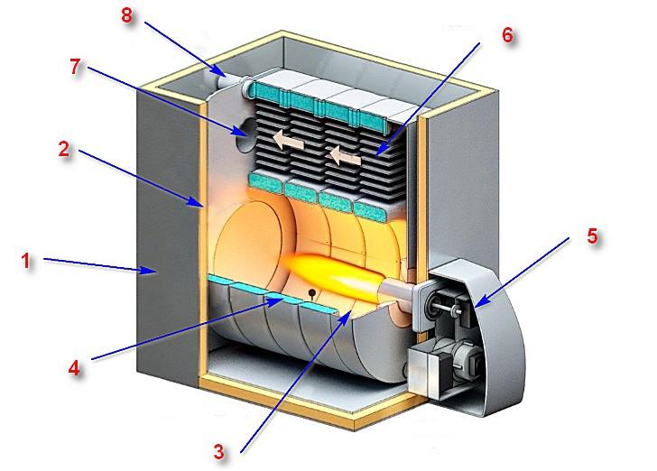 Несмотря на весьма значимые различия в компоновке котлов, принцип их устройства общий, и весьма схож с агрегатами, работающими на природном газе.