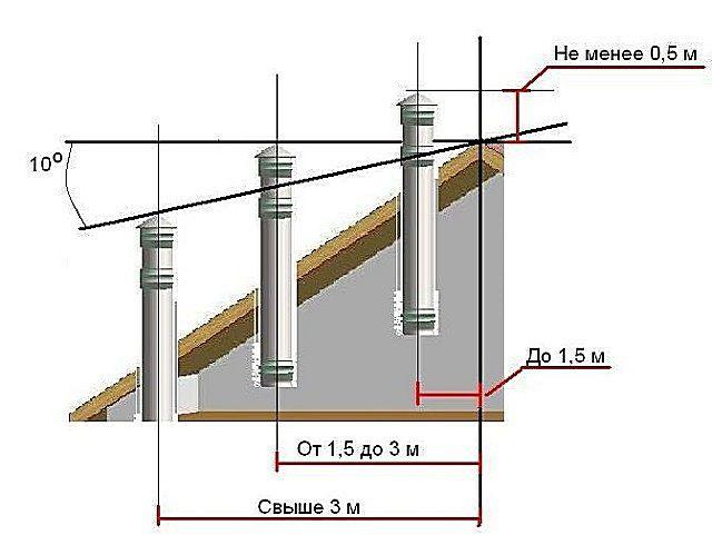 Требования к расположению оголовков дымоходных труб на крыше
