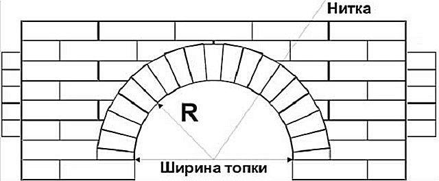 Полуциркульное арочное перекрытие очага камина