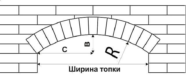 Арочное перекрытие лучкового типа. Необходимо еще определиться с радиусом этой дуги.