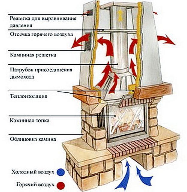 Разрез и схема работы камина, возведение которого будет показано далее