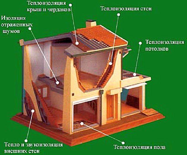 Области возможного применения пробки для утепления и звукоизоляции по отделам здания. Проще сказать – практически везде
